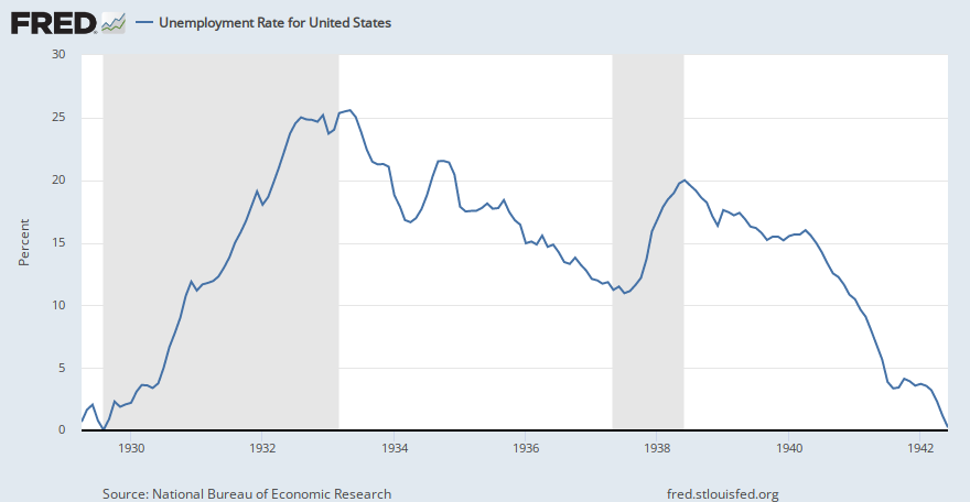 Unemployment Rate For United States M0892ausm156snbr Fred St