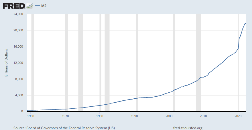 fred.stlouisfed.org