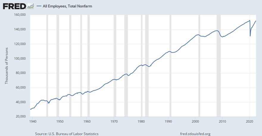 All Employees: Total Nonfarm Payrolls (PAYEMS) | FRED | St
