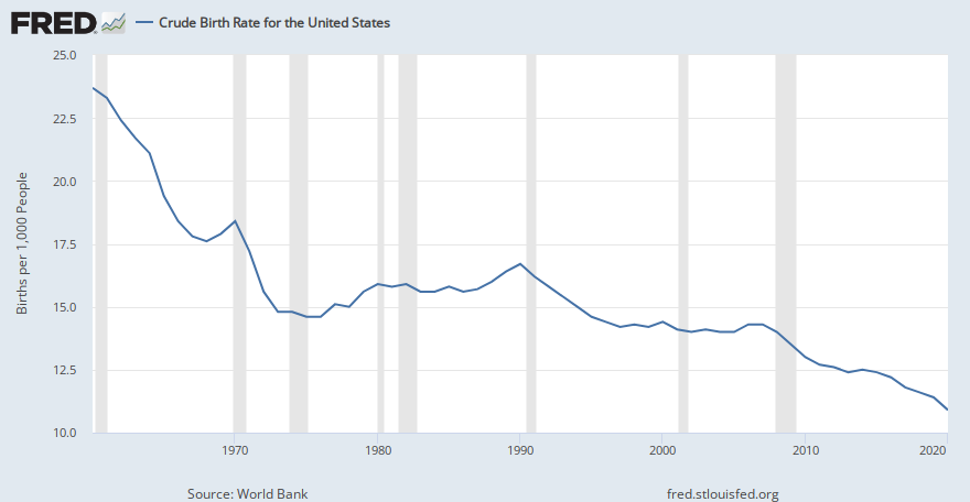 how to get world bank data into a graph