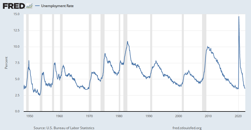 Civilian Unemployment Rate (UNRATE) | FRED | St  Louis Fed