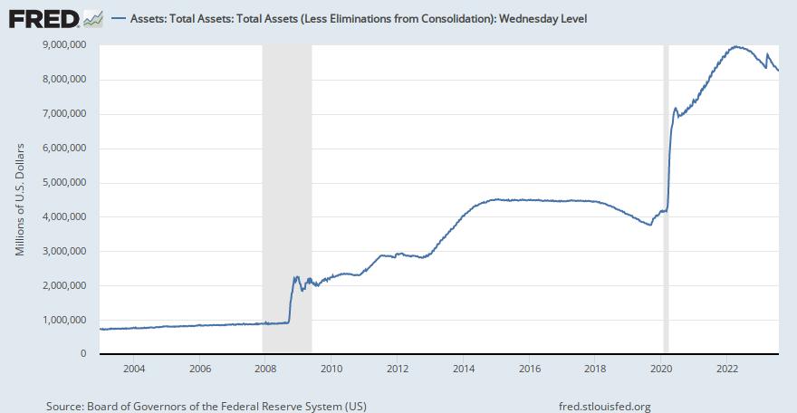 Balance de la reserva federal